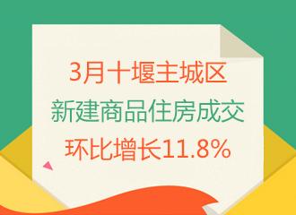 2019年3月十堰主城区新建商品住房成交环比增长11.8%