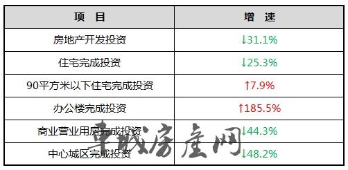 2019年2月十堰房地产开发投资增速统计表
