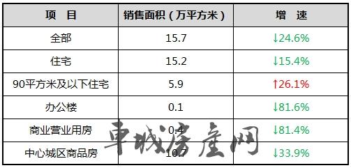 2019年2月十堰市商品房销售面积统计表