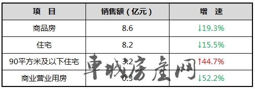 2019年2月十堰商品房销售金额统计表