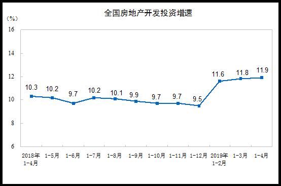 2019年1-4月份全国房地产开发投资情况