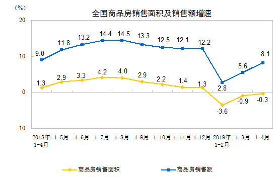 2019年1-4月份全国房地产销售情况