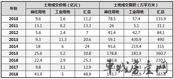 2010-2018十堰主城区土地成交统计表