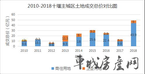 2010-2018十堰主城区土地成交总计对比图