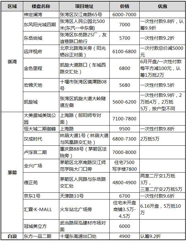 2019年6月十堰主城区在售期房报价