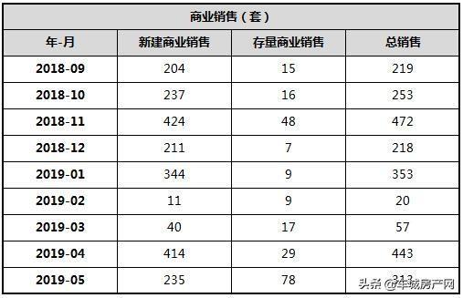 十堰主城区商业销售对比表