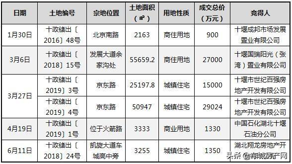 2019上半年十堰主城区商住用地成交一览