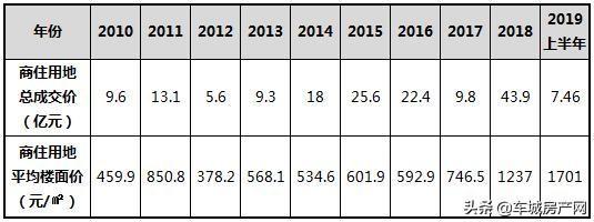 2010-2019上半年十堰主城区商住用地成交总价对比表