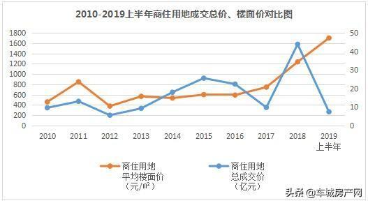 2010-2019上半年十堰主城区商住用地成交总价、楼面价对比图