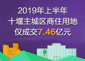 2019年上半年十堰主城区商住用地仅成交7.46亿元