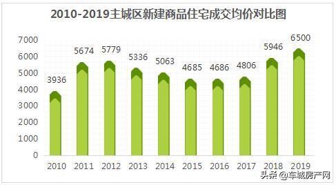 2010-2019主城区新建商品住宅成交均价对比图