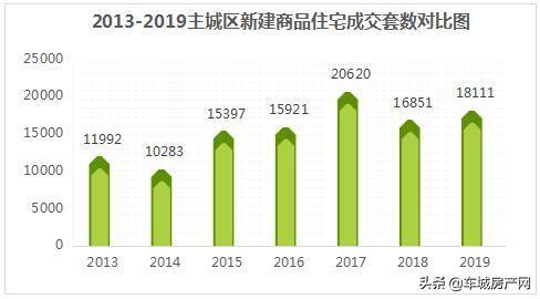 2013-2019主城区新建商品住宅成交套数对比图