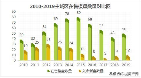 2010-2019主城区在售楼盘数量对比图