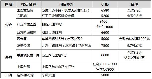 2019年9月十堰主城区新建商品住宅推荐楼盘