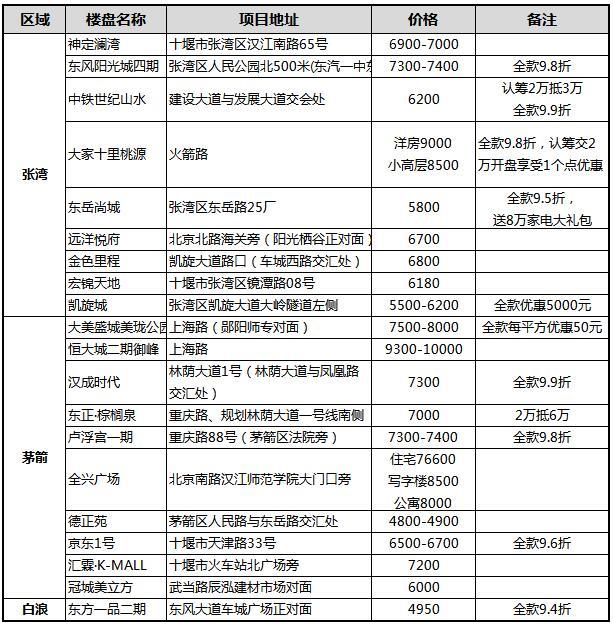2019年9月十堰主城区新建商品住宅在售期房