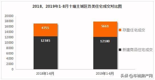 2019年1-8月十堰主城区各类住宅成交对比图