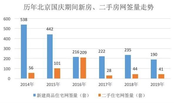 稳中有降 北京新建商品住宅网签190套五年来最低