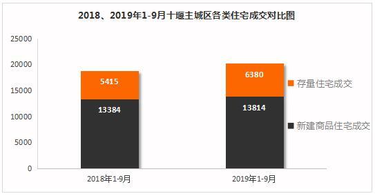 2018、2019年1-9月十堰主城区各类住宅成交对比图