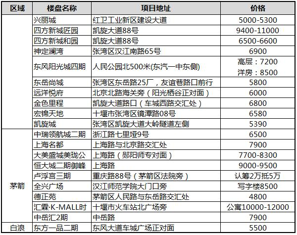 2019年12月十堰城区在售楼盘报价-期房