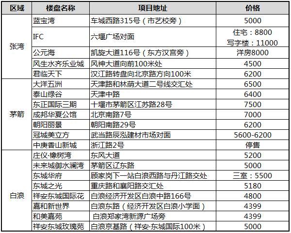 2019年12月十堰城区在售楼盘报价-现房