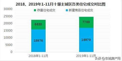 2019年11月十堰主城区新建商品住宅、二手房住宅成交对比