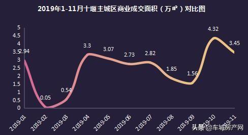 2019年1-11月十堰主城区商业成交面积(万㎡)对比图