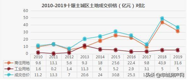 2010-2019十堰主城区土地成交价格对比