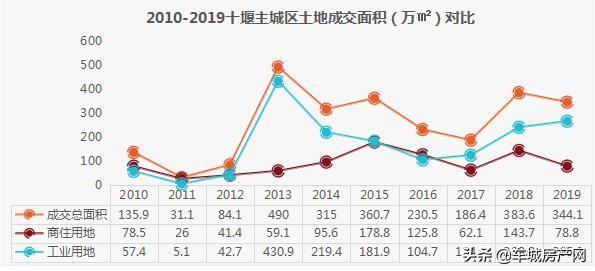 2010-2019十堰主城区土地成交面积对比图
