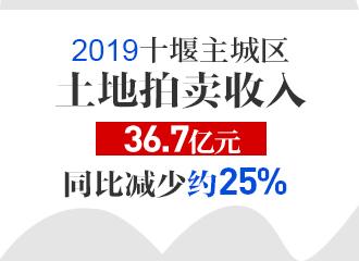 2019十堰主城区土地拍卖收入36.7亿元,同比减少约25%