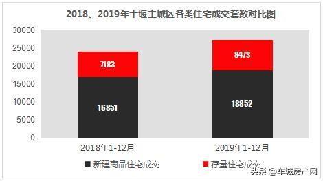 2018-2019十堰主城区新建商品住宅、存量住宅成交对比