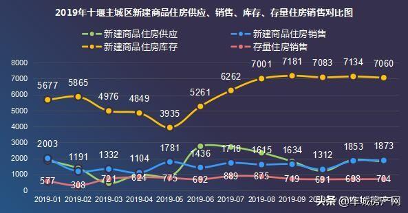 2019年十堰主城区新建商品住宅销售18852套,同比增长13.17%