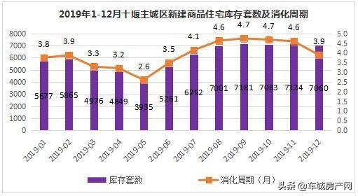 2019年各月十堰主城区新建商品住宅库存及消化周期对比