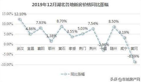 2019年12月湖北各地新房价格同比涨幅对比图