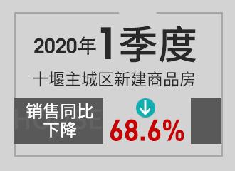 2020年1季度十堰主城区新建商品房销售同比下降68.6%