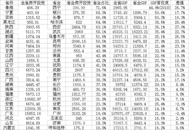 26个省会(自治区首府)城市房地产首位度