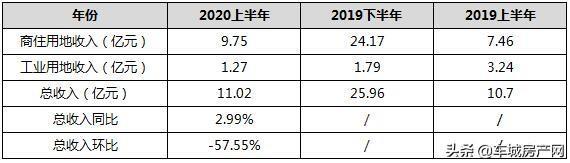 2020上半年十堰主城区土地出让金及对比表