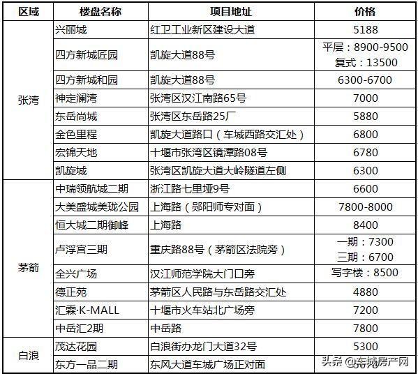 2020年7月十堰主城区十堰在售期房报价