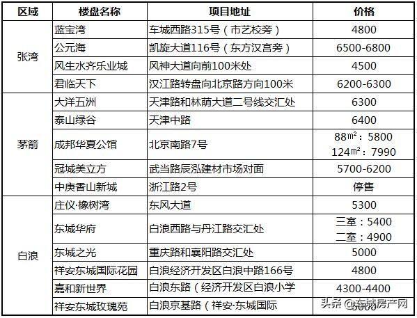 2020年7月十堰主城区十堰在售现房报价