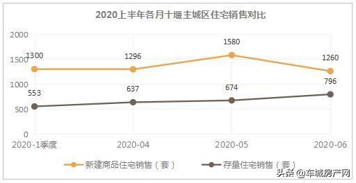 2020年上半年各月主城区住宅成交对比图