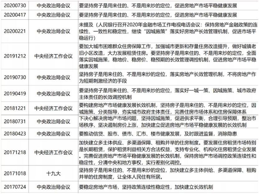 中央政治局会议房地产政策