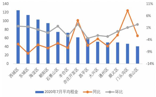 2020年7月北京各区域租金情况