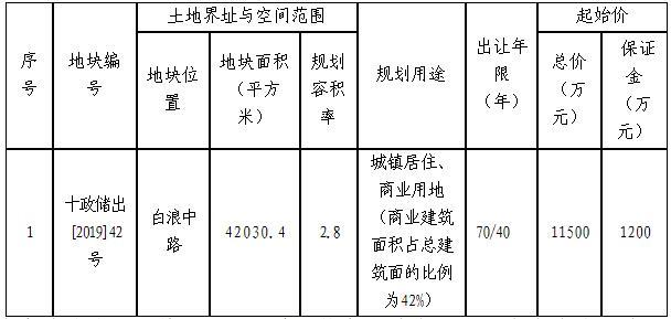 十堰市国有建设用地使用权拍卖出让公告(2020年第7号)