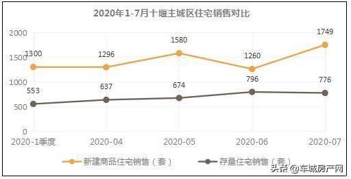 7月主城区新建商品住宅成交环比增长38.8%