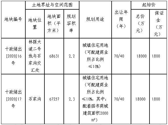十堰市国有建设用地使用权拍卖出让公告(2020年第8号)