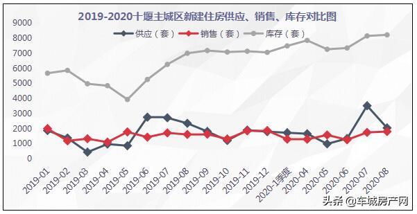 2019-2020十堰主城区新建住房供应、销售、库存对比图
