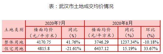 武汉前8月土地成交总金额已破千亿