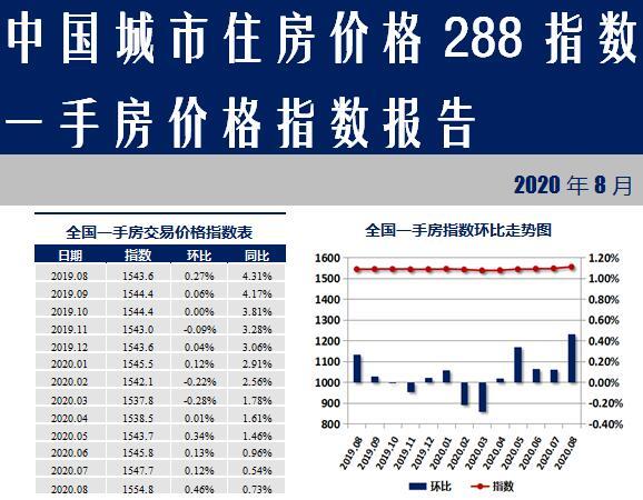 288城房价:近六成城市一手房价格上涨