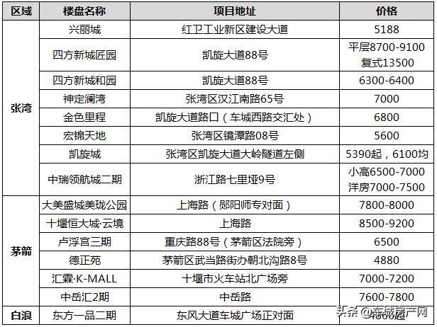 2020年10月十堰城区在售期房报价