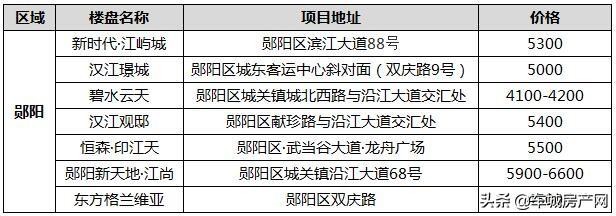 2020年10月十堰城区郧阳区在售楼盘报价