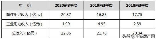 十堰主城区前3季度土地出让收入增长24%,达22.86亿元